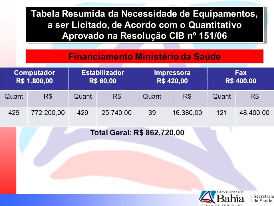 Tabela Resumida da Necessidade de Equipamentos, a ser Licitado, de Acordo com o Quantitativo Aprovado na Resolução CIB nº 151/06 Computador R$ 1.800,0