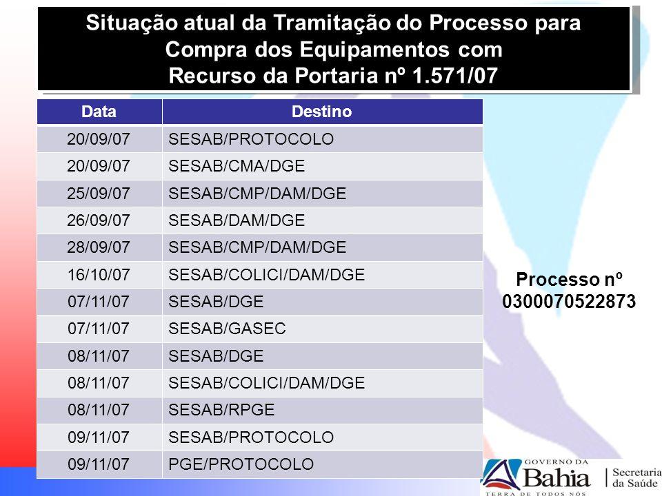 Situação atual da Tramitação do Processo para Compra dos Equipamentos com Recurso da Portaria nº 1.571/07 Situação atual da Tramitação do Processo para Compra dos Equipamentos com Recurso da Portaria nº 1.571/07 Processo nº 0300070522873 DataDestino 20/09/07SESAB/PROTOCOLO 20/09/07SESAB/CMA/DGE 25/09/07SESAB/CMP/DAM/DGE 26/09/07SESAB/DAM/DGE 28/09/07SESAB/CMP/DAM/DGE 16/10/07SESAB/COLICI/DAM/DGE 07/11/07SESAB/DGE 07/11/07SESAB/GASEC 08/11/07SESAB/DGE 08/11/07SESAB/COLICI/DAM/DGE 08/11/07SESAB/RPGE 09/11/07SESAB/PROTOCOLO 09/11/07PGE/PROTOCOLO