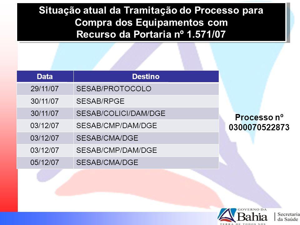Situação atual da Tramitação do Processo para Compra dos Equipamentos com Recurso da Portaria nº 1.571/07 Situação atual da Tramitação do Processo para Compra dos Equipamentos com Recurso da Portaria nº 1.571/07 Processo nº 0300070522873 DataDestino 29/11/07SESAB/PROTOCOLO 30/11/07SESAB/RPGE 30/11/07SESAB/COLICI/DAM/DGE 03/12/07SESAB/CMP/DAM/DGE 03/12/07SESAB/CMA/DGE 03/12/07SESAB/CMP/DAM/DGE 05/12/07SESAB/CMA/DGE