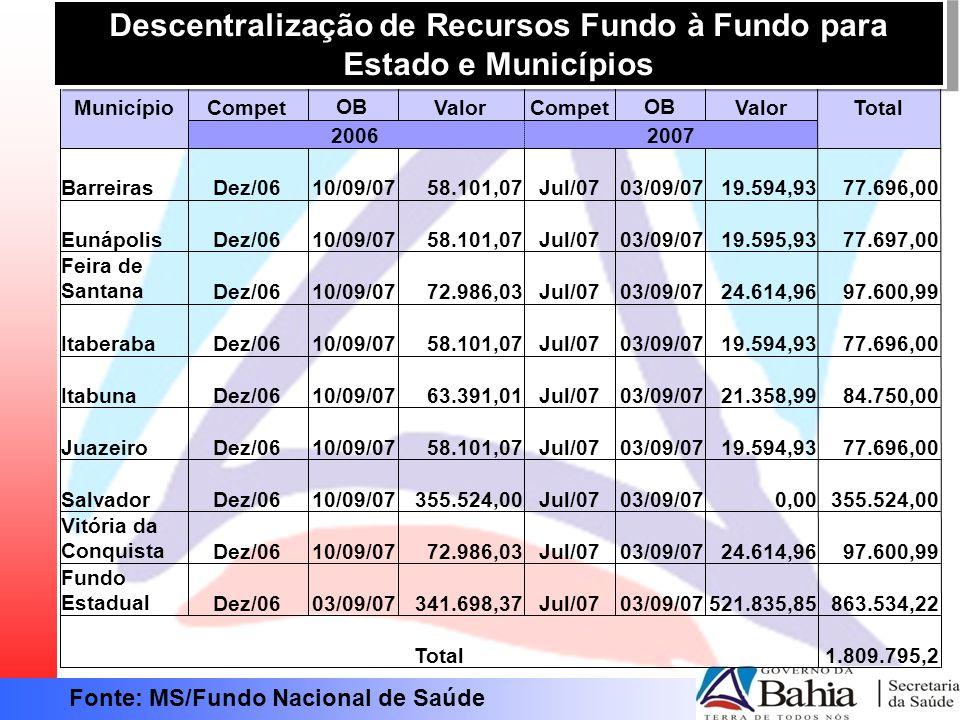 Fonte: MS/Fundo Nacional de Saúde Descentralização de Recursos Fundo à Fundo para Estado e Municípios