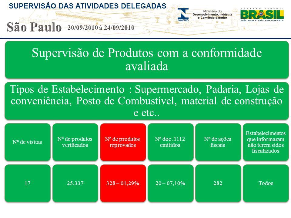 SUPERVISÃO DAS ATIVIDADES DELEGADAS Supervisão de Produtos com a conformidade avaliada Tipos de Estabelecimento : Supermercado, Padaria, Lojas de conv