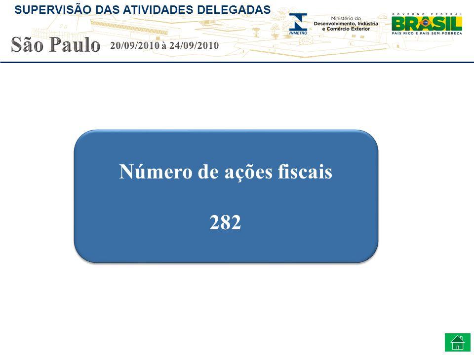 SUPERVISÃO DAS ATIVIDADES DELEGADAS Número de ações fiscais 282 Número de ações fiscais 282