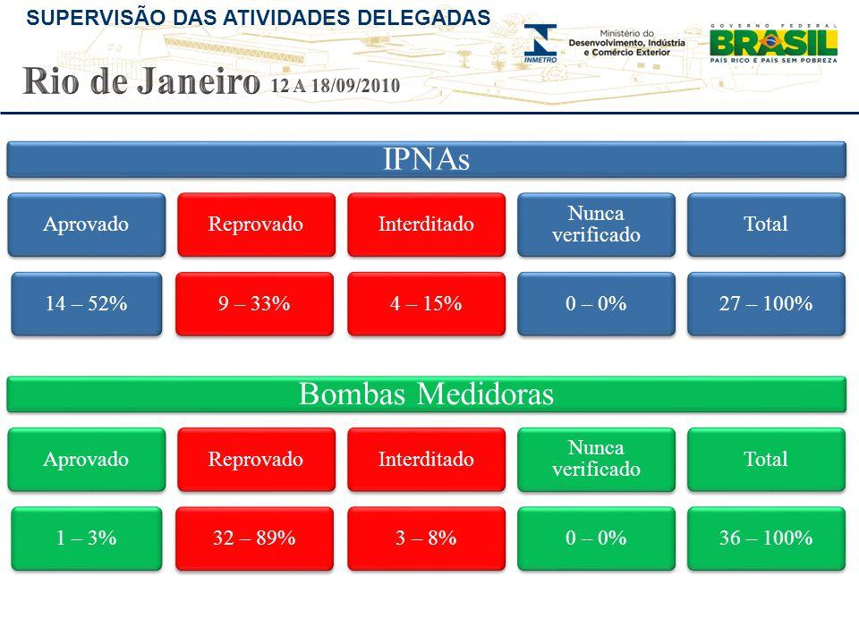 SUPERVISÃO DAS ATIVIDADES DELEGADAS IPNAs Aprovado14 – 52%Reprovado9 – 33%Interditado4 – 15% Nunca verificado 0 – 0%Total27 – 100% Bombas Medidoras Ap