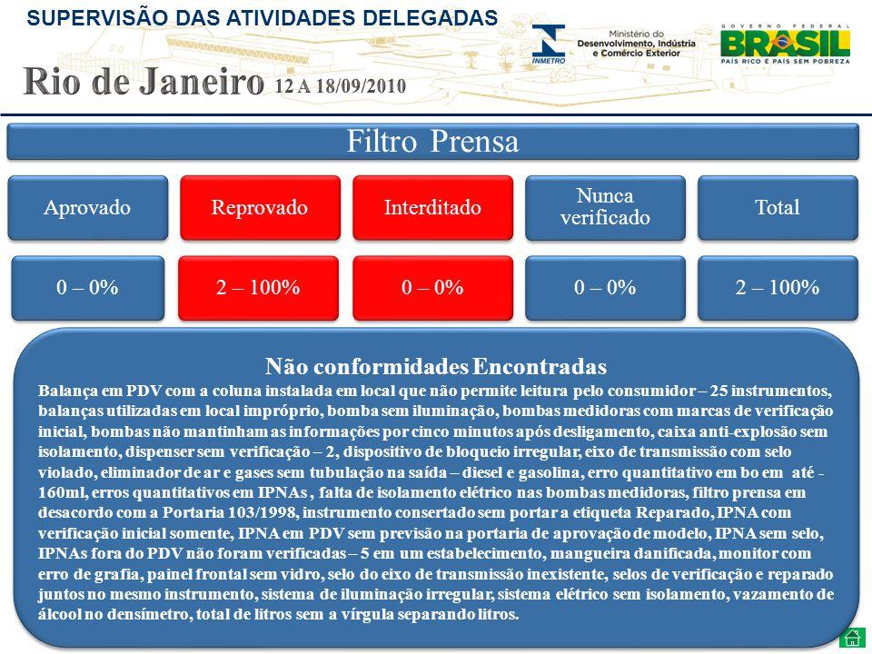 SUPERVISÃO DAS ATIVIDADES DELEGADAS Filtro Prensa Aprovado0 – 0%Reprovado2 – 100%Interditado0 – 0% Nunca verificado 0 – 0%Total2 – 100% Não conformida
