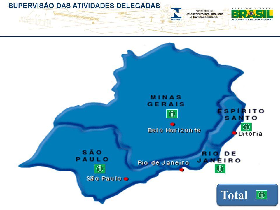 SUPERVISÃO DAS ATIVIDADES DELEGADAS Total