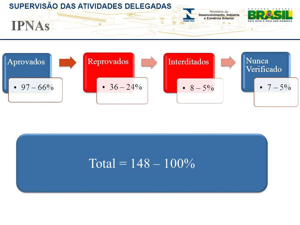 SUPERVISÃO DAS ATIVIDADES DELEGADAS Aprovados •97 – 66% Reprovados •36 – 24% Interditados •8 – 5% Nunca Verificado •7 – 5% Total = 148 – 100%