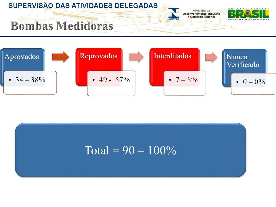 SUPERVISÃO DAS ATIVIDADES DELEGADAS Aprovados •34 – 38% Reprovados •49 - 57% Interditados •7 – 8% Nunca Verificado •0 – 0% Total = 90 – 100%