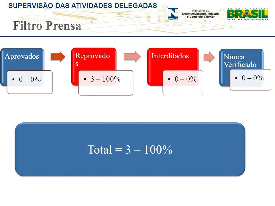 SUPERVISÃO DAS ATIVIDADES DELEGADAS Aprovados •0 – 0% Reprovado s •3 – 100% Interditados •0 – 0% Nunca Verificado •0 – 0% Total = 3 – 100%