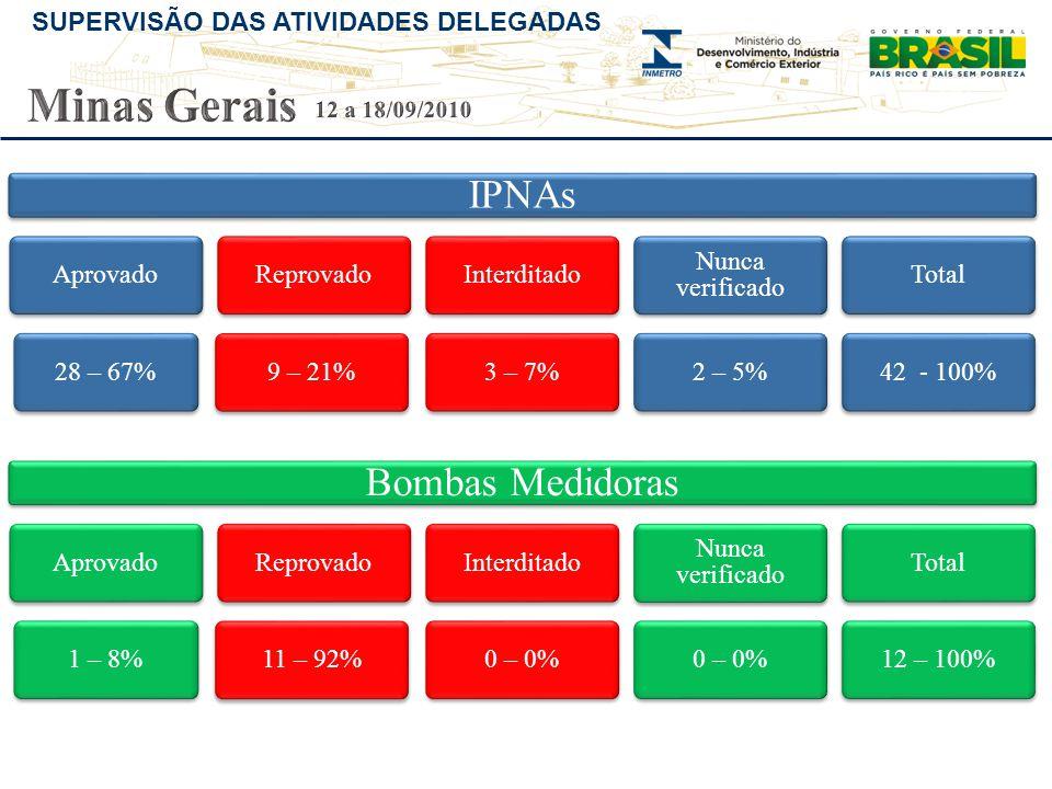 SUPERVISÃO DAS ATIVIDADES DELEGADAS IPNAs Aprovado28 – 67%Reprovado9 – 21%Interditado3 – 7% Nunca verificado 2 – 5%Total42 - 100% Bombas Medidoras Apr