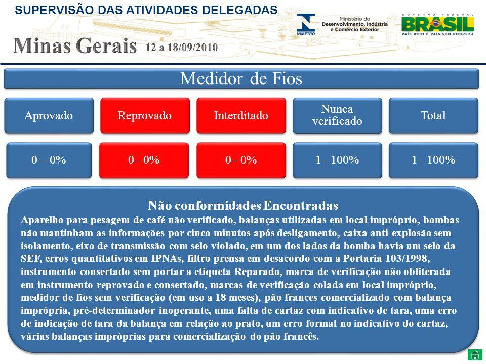 SUPERVISÃO DAS ATIVIDADES DELEGADAS Medidor de Fios Aprovado0 – 0%Reprovado0– 0%Interditado0– 0% Nunca verificado 1– 100%Total1– 100% Não conformidade