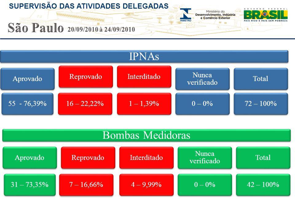 SUPERVISÃO DAS ATIVIDADES DELEGADAS IPNAs Aprovado55 - 76,39%Reprovado16 – 22,22%Interditado1 – 1,39% Nunca verificado 0 – 0%Total72 – 100% Bombas Medidoras Aprovado31 – 73,35%Reprovado7 – 16,66%Interditado4 – 9,99% Nunca verificado 0 – 0%Total42 – 100%