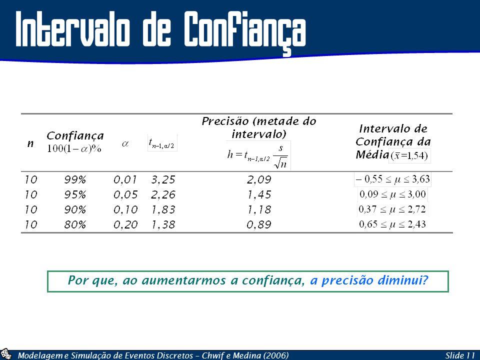 Modelagem e Simulação de Eventos Discretos – Chwif e Medina (2006)Slide 11 Intervalo de Confiança Por que, ao aumentarmos a confiança, a precisão dimi