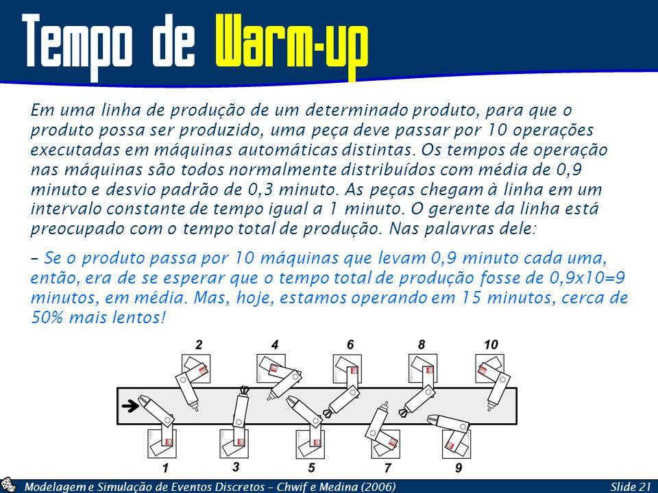 Modelagem e Simulação de Eventos Discretos – Chwif e Medina (2006)Slide 21 Tempo de Warm-up Em uma linha de produção de um determinado produto, para q