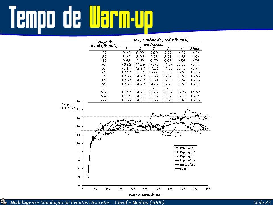 Modelagem e Simulação de Eventos Discretos – Chwif e Medina (2006)Slide 23 Tempo de Warm-up