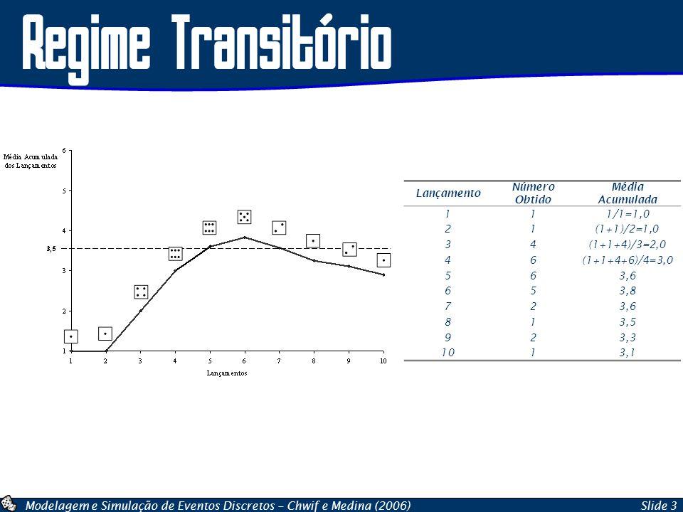 Modelagem e Simulação de Eventos Discretos – Chwif e Medina (2006)Slide 3 Regime Transitório Lançamento Número Obtido Média Acumulada 111/1=1,0 21(1+1