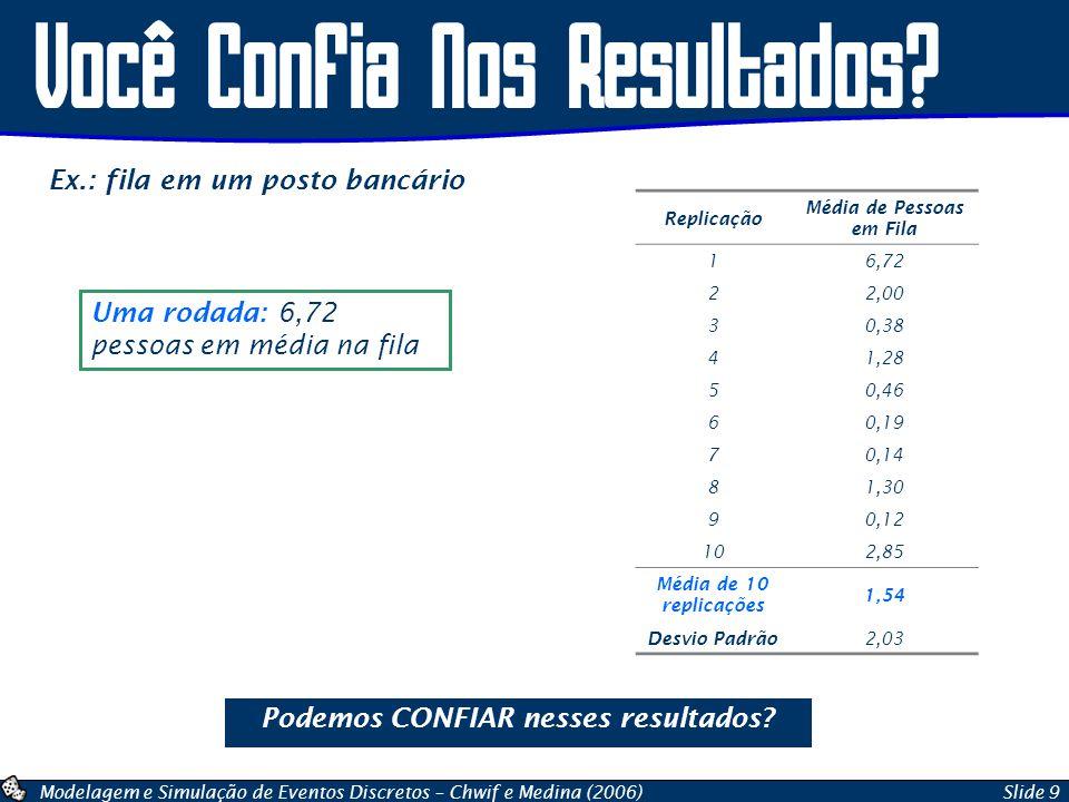 Modelagem e Simulação de Eventos Discretos – Chwif e Medina (2006)Slide 9 Você Confia Nos Resultados? Replicação Média de Pessoas em Fila 16,72 22,00