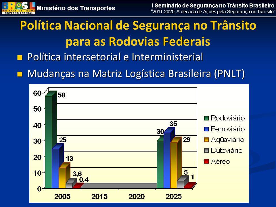 Ministério dos Transportes I Seminário de Segurança no Trânsito Brasileiro 2011-2020, A década de Ações pela Segurança no Trânsito Política Nacional de Segurança no Trânsito para as Rodovias Federais  Política intersetorial e Interministerial  Mudanças na Matriz Logística Brasileira (PNLT)