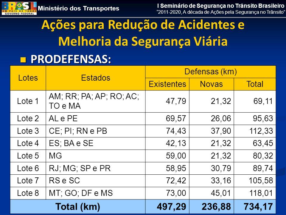 Ministério dos Transportes I Seminário de Segurança no Trânsito Brasileiro 2011-2020, A década de Ações pela Segurança no Trânsito  PRODEFENSAS: Ações para Redução de Acidentes e Melhoria da Segurança Viária LotesEstados Defensas (km) ExistentesNovasTotal Lote 1 AM; RR; PA; AP; RO; AC; TO e MA 47,7921,3269,11 Lote 2AL e PE69,5726,0695,63 Lote 3CE; PI; RN e PB74,4337,90112,33 Lote 4ES; BA e SE42,1321,3263,45 Lote 5MG59,0021,3280,32 Lote 6RJ; MG; SP e PR58,9530,7989,74 Lote 7RS e SC72,4233,16105,58 Lote 8MT; GO; DF e MS73,0045,01118,01 Total (km)497,29236,88734,17