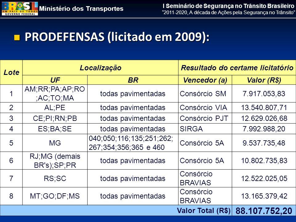 Ministério dos Transportes I Seminário de Segurança no Trânsito Brasileiro 2011-2020, A década de Ações pela Segurança no Trânsito  PRODEFENSAS (licitado em 2009): Lote LocalizaçãoResultado do certame licitatório UFBRVencedor (a)Valor (R$) 1 AM;RR;PA;AP;RO ;AC;TO;MA todas pavimentadasConsórcio SM7.917.053,83 2AL;PEtodas pavimentadasConsórcio VIA13.540.807,71 3CE;PI;RN;PBtodas pavimentadasConsórcio PJT12.629.026,68 4ES;BA;SEtodas pavimentadasSIRGA7.992.988,20 5MG 040;050;116;135;251;262; 267;354;356;365 e 460 Consórcio 5A9.537.735,48 6 RJ;MG (demais BR s);SP;PR todas pavimentadasConsórcio 5A10.802.735,83 7RS;SCtodas pavimentadas Consórcio BRAVIAS 12.522.025,05 8MT;GO;DF;MStodas pavimentadas Consórcio BRAVIAS 13.165.379,42 Valor Total (R$) 88.107.752,20