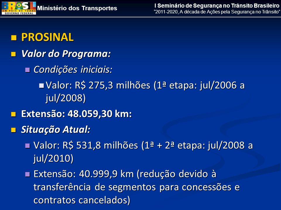 Ministério dos Transportes I Seminário de Segurança no Trânsito Brasileiro 2011-2020, A década de Ações pela Segurança no Trânsito  PROSINAL  Valor do Programa:  Condições iniciais:  Valor: R$ 275,3 milhões (1ª etapa: jul/2006 a jul/2008)  Extensão: 48.059,30 km:  Situação Atual:  Valor: R$ 531,8 milhões (1ª + 2ª etapa: jul/2008 a jul/2010)  Extensão: 40.999,9 km (redução devido à transferência de segmentos para concessões e contratos cancelados)