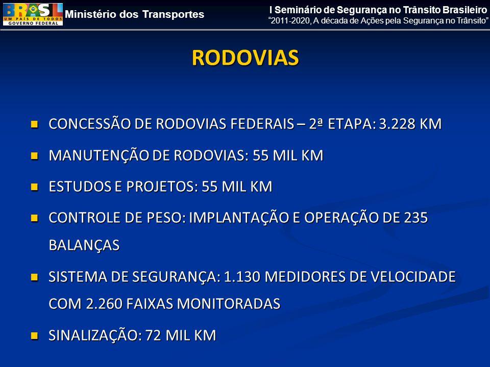 Ministério dos Transportes I Seminário de Segurança no Trânsito Brasileiro 2011-2020, A década de Ações pela Segurança no Trânsito RODOVIAS  CONCESSÃO DE RODOVIAS FEDERAIS – 2ª ETAPA: 3.228 KM  MANUTENÇÃO DE RODOVIAS: 55 MIL KM  ESTUDOS E PROJETOS: 55 MIL KM  CONTROLE DE PESO: IMPLANTAÇÃO E OPERAÇÃO DE 235 BALANÇAS  SISTEMA DE SEGURANÇA: 1.130 MEDIDORES DE VELOCIDADE COM 2.260 FAIXAS MONITORADAS  SINALIZAÇÃO: 72 MIL KM