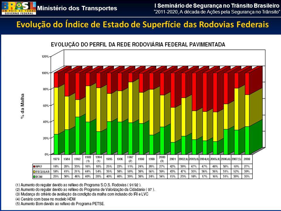 Ministério dos Transportes I Seminário de Segurança no Trânsito Brasileiro 2011-2020, A década de Ações pela Segurança no Trânsito Evolução do Índice de Estado de Superfície das Rodovias Federais
