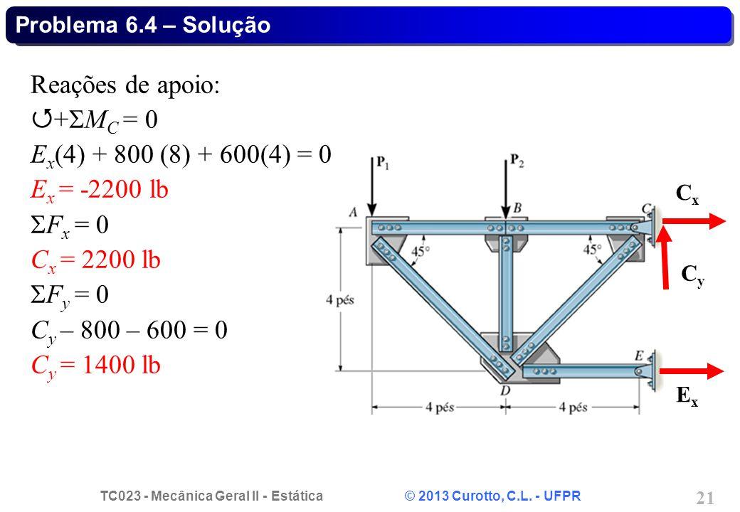TC023 - Mecânica Geral II - Estática © 2013 Curotto, C.L. - UFPR 21 Problema 6.4 – Solução CxCx CyCy ExEx Reações de apoio:  +  M C = 0 E x (4) + 80