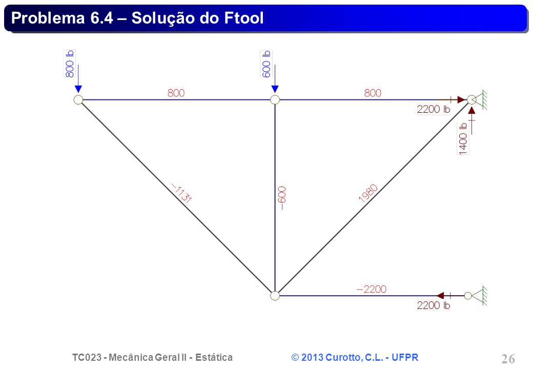 TC023 - Mecânica Geral II - Estática © 2013 Curotto, C.L. - UFPR 26 Problema 6.4 – Solução do Ftool