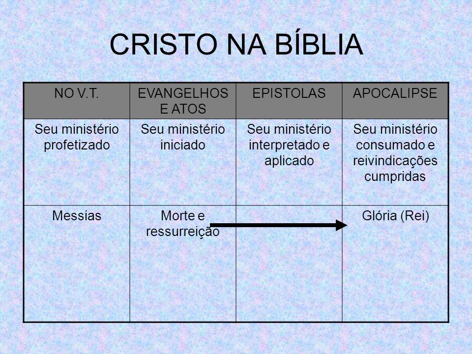CRISTO NA BÍBLIA NO V.T.EVANGELHOS E ATOS EPISTOLASAPOCALIPSE Seu ministério profetizado Seu ministério iniciado Seu ministério interpretado e aplicad