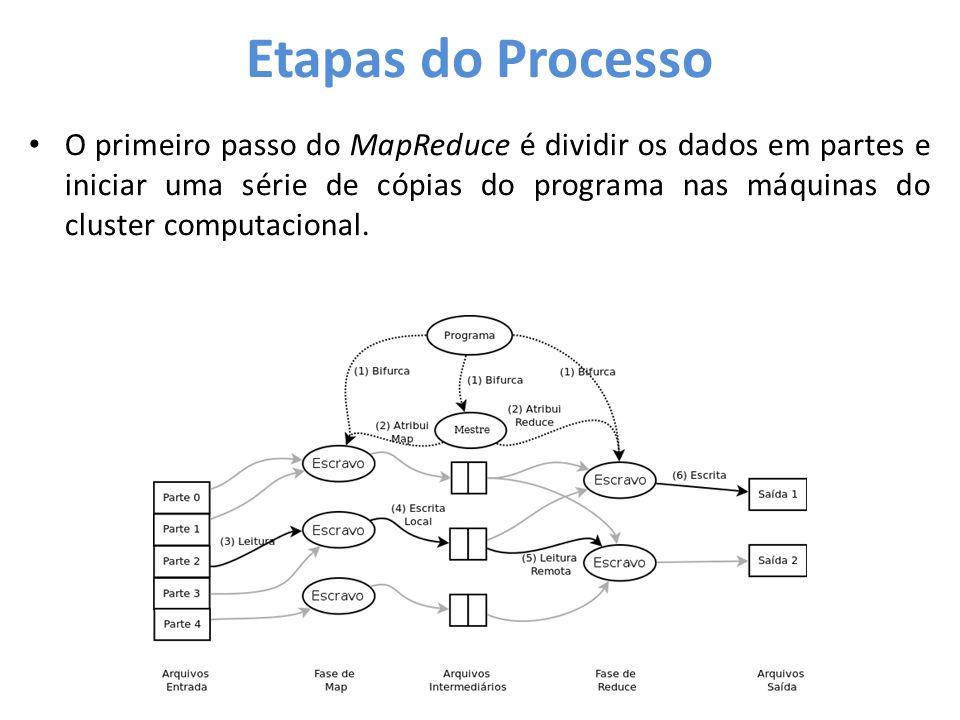 • O primeiro passo do MapReduce é dividir os dados em partes e iniciar uma série de cópias do programa nas máquinas do cluster computacional.