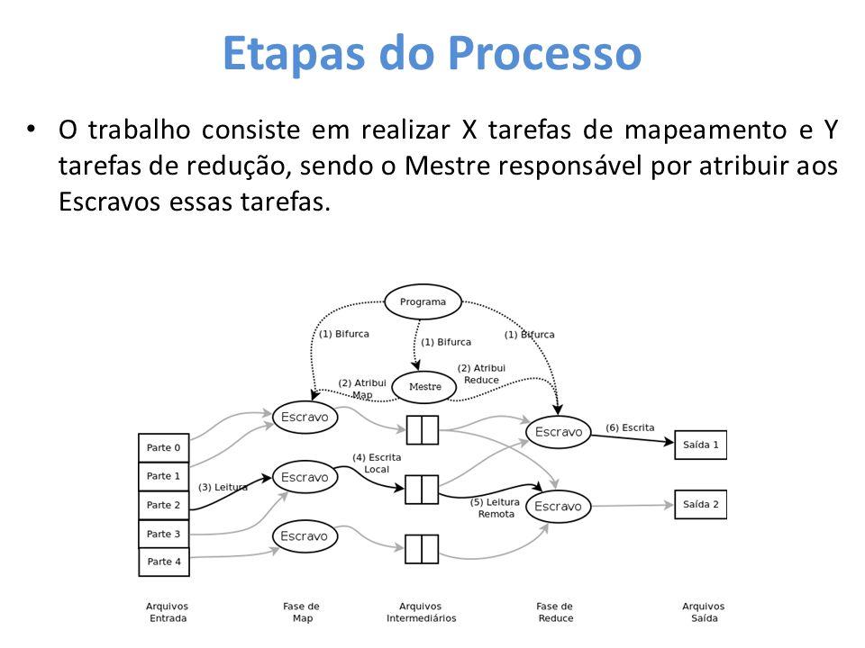 Etapas do Processo • O trabalho consiste em realizar X tarefas de mapeamento e Y tarefas de redução, sendo o Mestre responsável por atribuir aos Escra