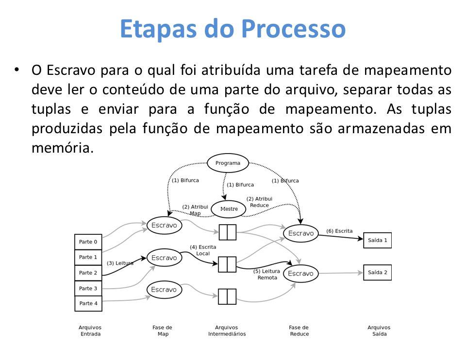 Etapas do Processo • O Escravo para o qual foi atribuída uma tarefa de mapeamento deve ler o conteúdo de uma parte do arquivo, separar todas as tuplas