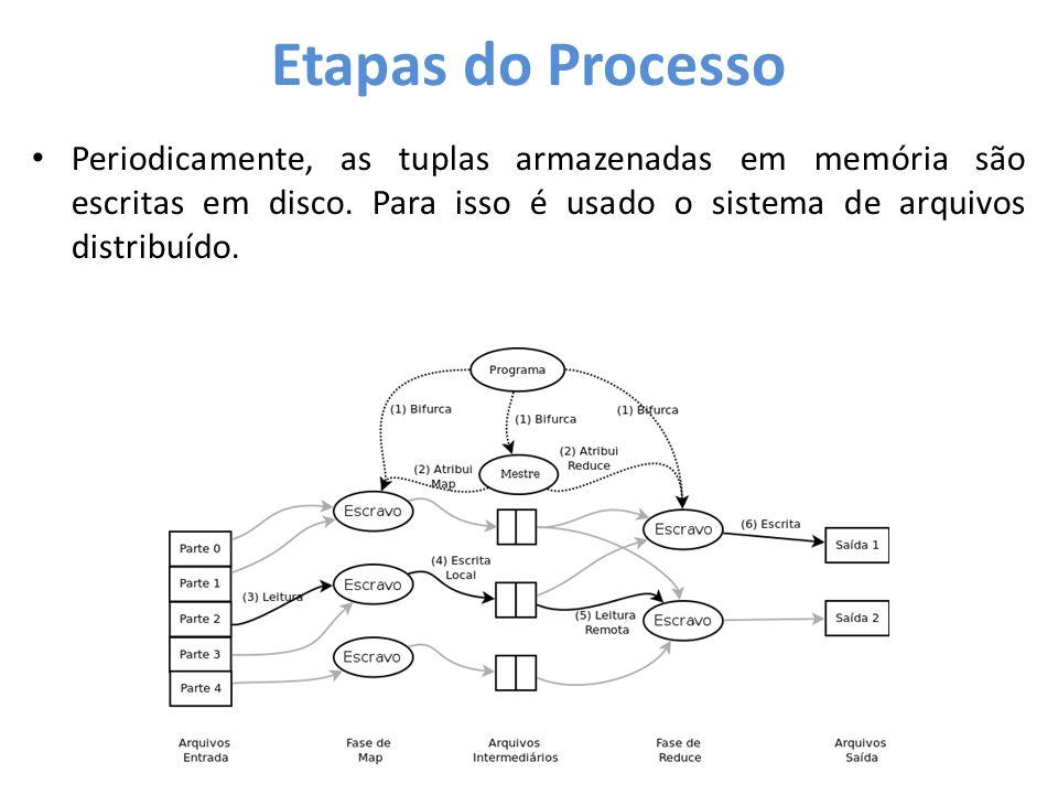 Etapas do Processo • Periodicamente, as tuplas armazenadas em memória são escritas em disco. Para isso é usado o sistema de arquivos distribuído.