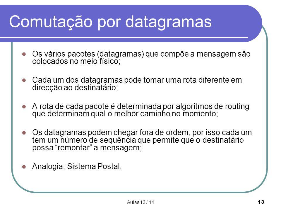 Aulas 13 / 1413 Comutação por datagramas  Os vários pacotes (datagramas) que compõe a mensagem são colocados no meio físico;  Cada um dos datagramas