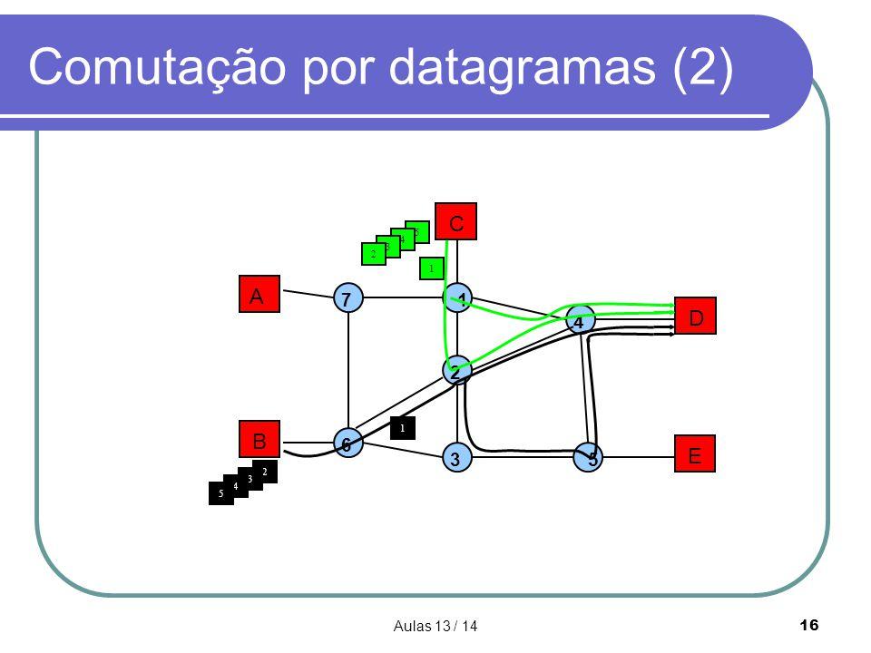 Aulas 13 / 1416 Comutação por datagramas (2) A B C D E 1 2 3 4 5 7 6 1 1 5 4 2 3 4 5 3 2