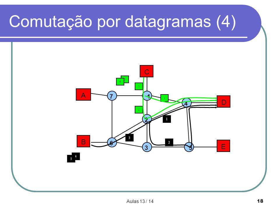 Aulas 13 / 1418 Comutação por datagramas (4) A B C D E 1 2 3 4 5 7 6 3 3 1 2 1 2 4 5 5 4