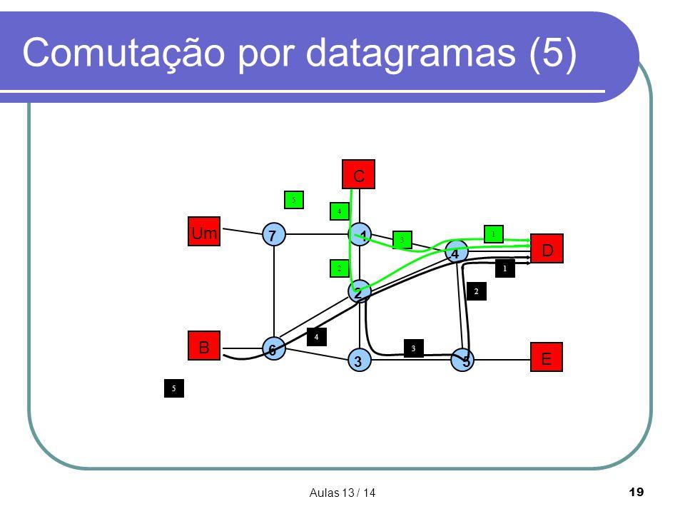 Aulas 13 / 1419 Comutação por datagramas (5) Um B C D E 1 2 3 4 5 7 6 4 4 3 21 3 2 5 1 5