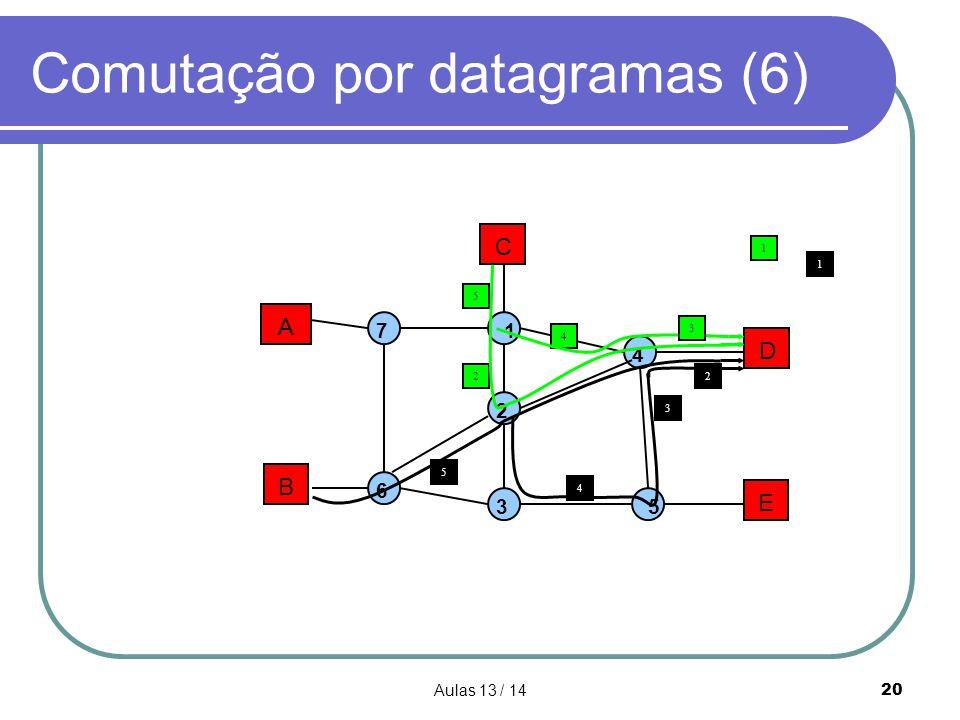 Aulas 13 / 1420 Comutação por datagramas (6) A B C D E 1 2 3 4 5 7 6 5 5 4 22 4 3 1 3 1