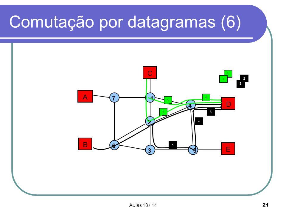 Aulas 13 / 1421 Comutação por datagramas (6) A B C D E 1 2 3 4 5 7 6 3 1 5 23 5 4 2 4 1