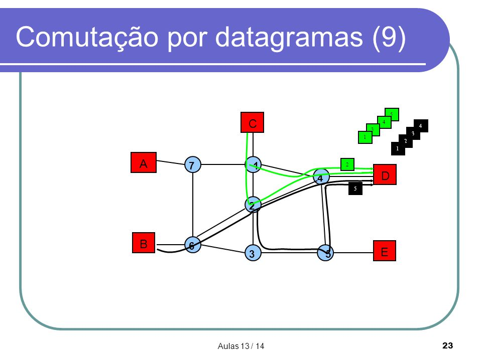 Aulas 13 / 1423 Comutação por datagramas (9) A B C D E 1 2 3 4 5 7 6 5 3 4 3 5 2 1 4 2 1