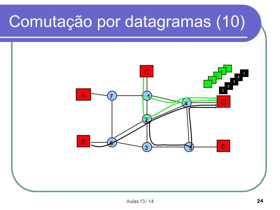 Aulas 13 / 1424 Comutação por datagramas (10) A B C D E 1 2 3 4 5 7 6 5 4 3 1 3 2 5 2 1 4