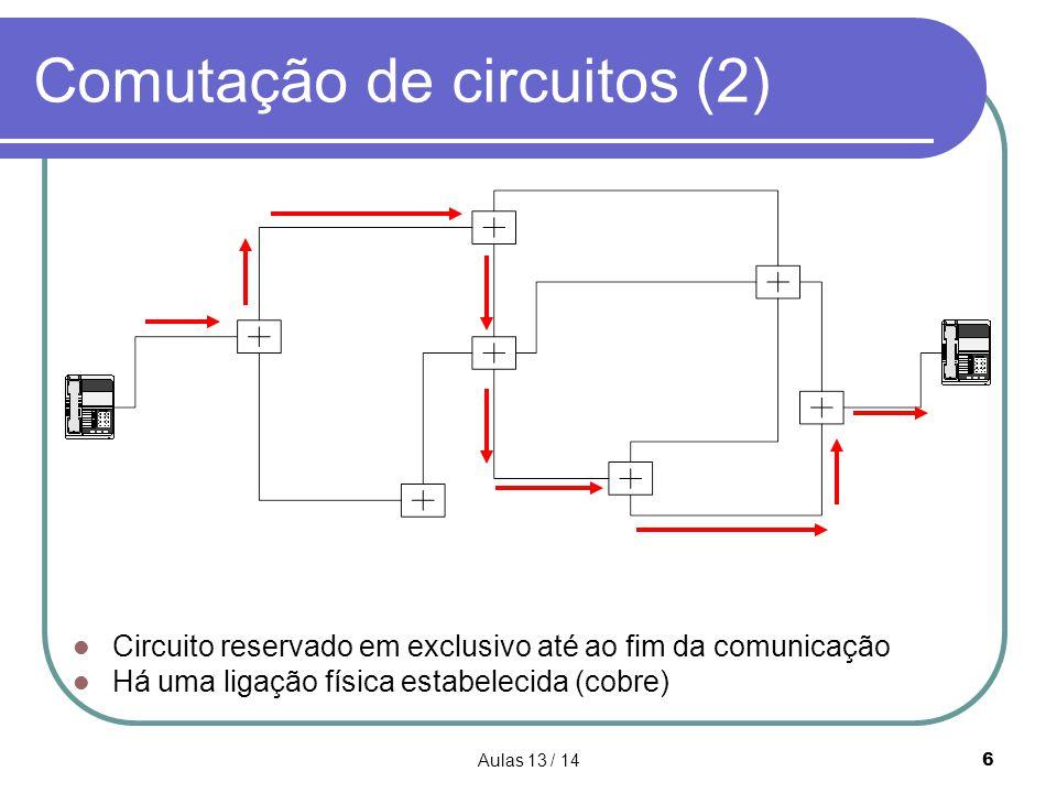 Aulas 13 / 1427 Comutação de pacotes (datagramas+circuitos virtuais) - 2  Aspectos negativos:  Protocolos de comutação de pacotes são complexos;  Implementação de redes que usem a comutação por pacotes tem um custo inicial elevado;  Visto que cada pacote tem de conter os endereços de origem e destino, há um maior overhead por pacote do que na comutação de circuitos (físicos).