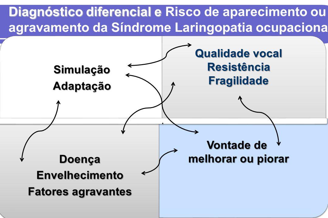 Diagnóstico diferencial e Diagnóstico diferencial e Risco de aparecimento ou agravamento da Síndrome Laringopatia ocupacionalSimulaçãoAdaptação Doença