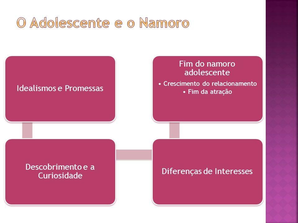 Idealismos e Promessas Descobrimento e a Curiosidade Diferenças de Interesses Fim do namoro adolescente •Crescimento do relacionamento •Fim da atração