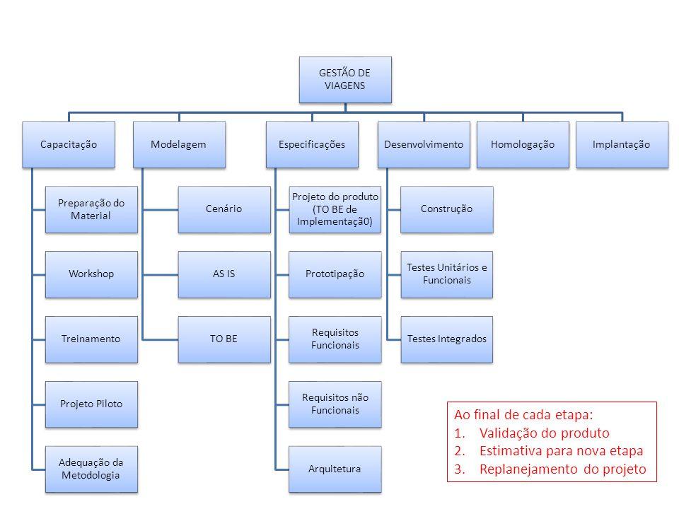 GESTÃO DE VIAGENS Capacitação Preparação do Material Workshop Treinamento Projeto Piloto Adequação da Metodologia Modelagem Cenário AS IS TO BE Especificações Projeto do produto (TO BE de Implementaçã0) Prototipação Requisitos Funcionais Requisitos não Funcionais Arquitetura Desenvolvimento Construção Testes Unitários e Funcionais Testes Integrados HomologaçãoImplantação Ao final de cada etapa: 1.Validação do produto 2.Estimativa para nova etapa 3.Replanejamento do projeto