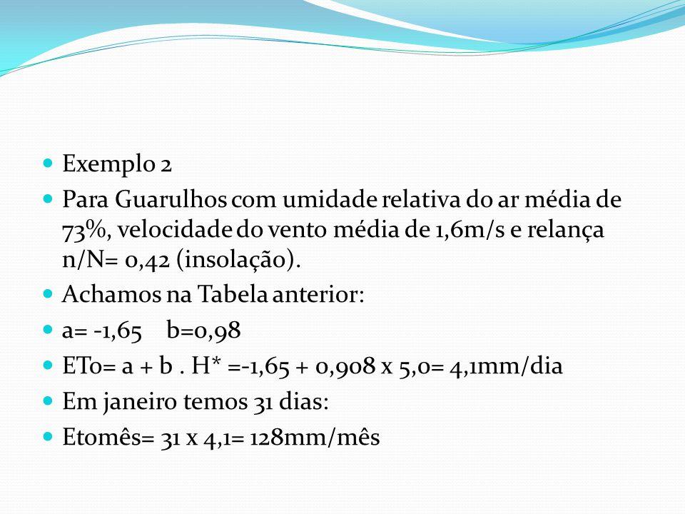  Exemplo 2  Para Guarulhos com umidade relativa do ar média de 73%, velocidade do vento média de 1,6m/s e relança n/N= 0,42 (insolação).  Achamos n