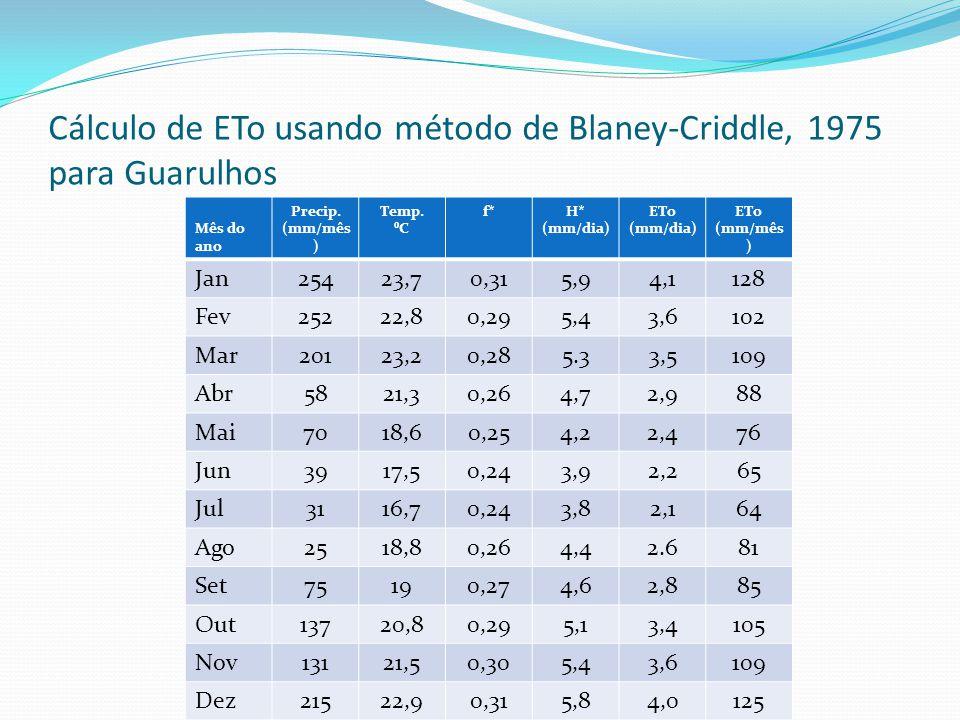 Cálculo de ETo usando método de Blaney-Criddle, 1975 para Guarulhos Mês do ano Precip. (mm/mês ) Temp. ⁰C f*H* (mm/dia) ETo (mm/dia) ETo (mm/mês ) Jan