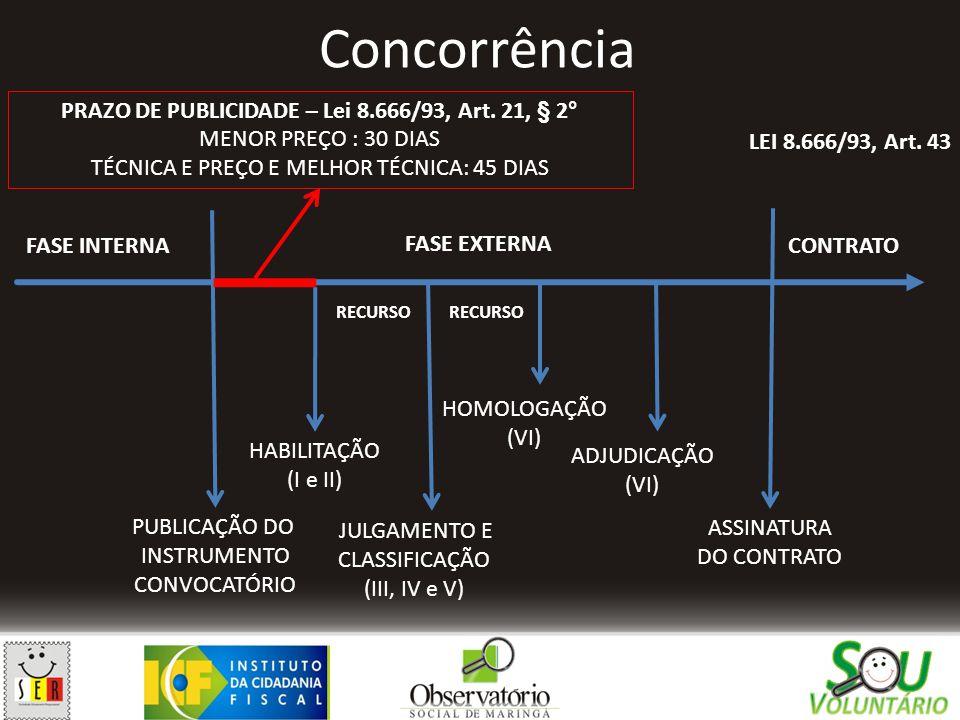 Concorrência PUBLICAÇÃO DO INSTRUMENTO CONVOCATÓRIO HABILITAÇÃO (I e II) JULGAMENTO E CLASSIFICAÇÃO (III, IV e V) HOMOLOGAÇÃO (VI) ADJUDICAÇÃO (VI) AS