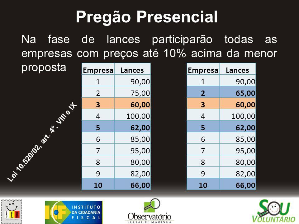 Na fase de lances participarão todas as empresas com preços até 10% acima da menor proposta Pregão Presencial Lei 10.520/02, art. 4º, VIII e IX Empres