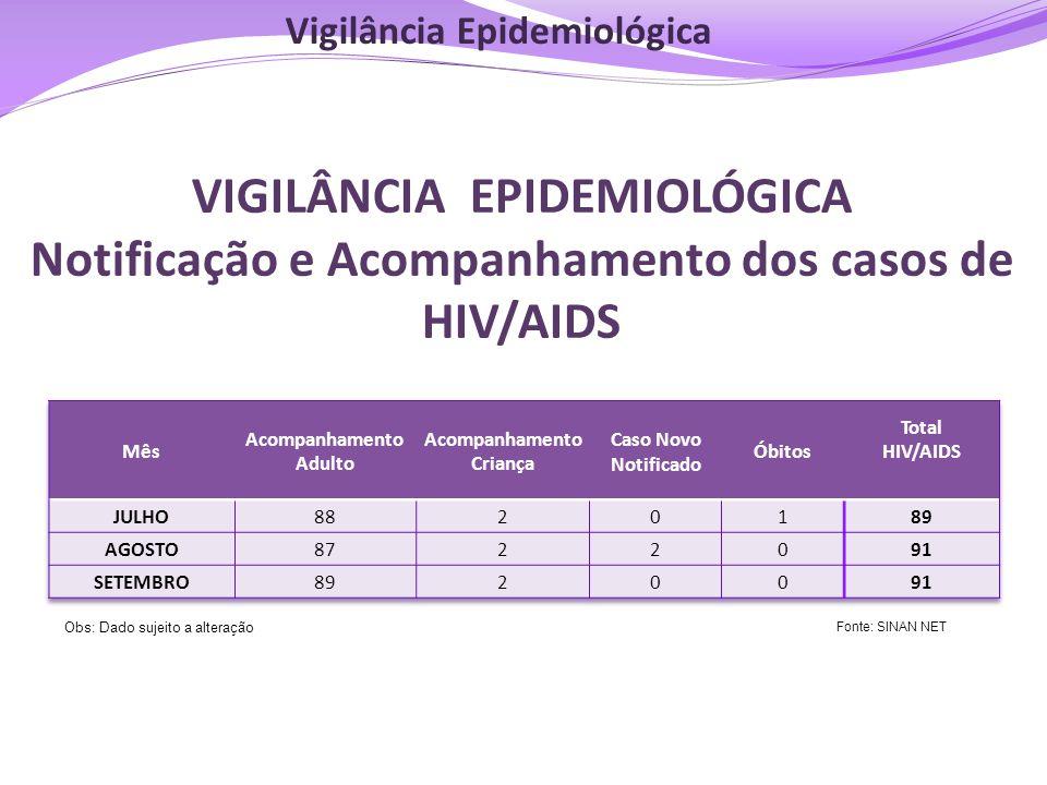 VIGILÂNCIA EPIDEMIOLÓGICA Notificação e Acompanhamento dos casos de HIV/AIDS Fonte: SINAN NET Obs: Dado sujeito a alteração Vigilância Epidemiológica